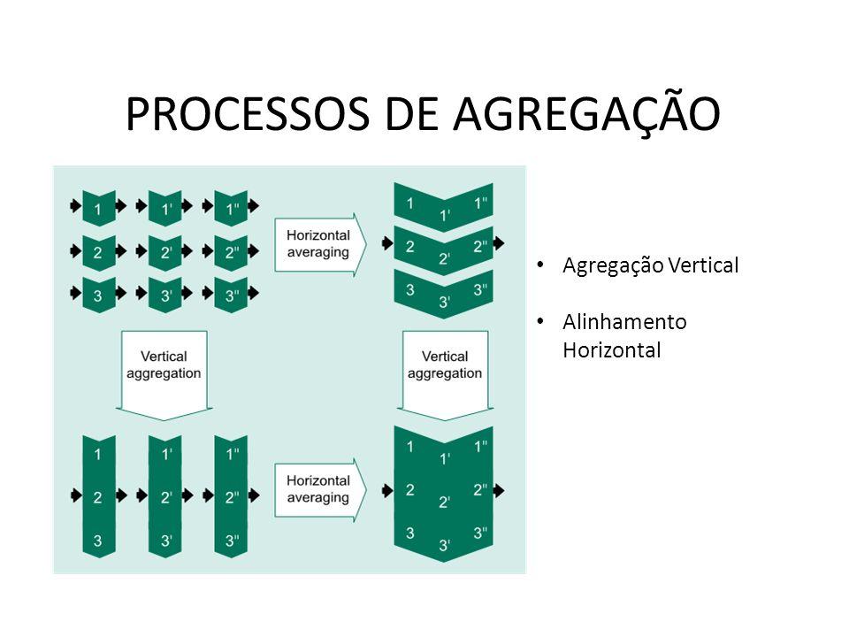 PROCESSOS DE AGREGAÇÃO Agregação Vertical Alinhamento Horizontal