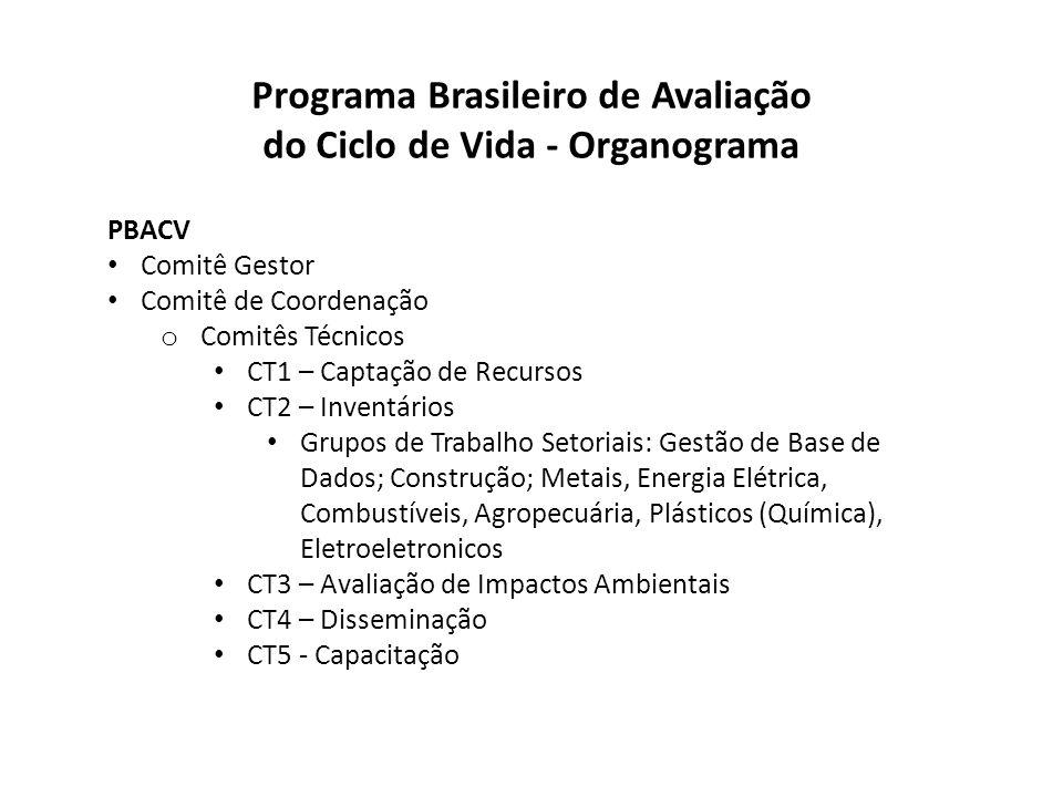 Programa Brasileiro de Avaliação do Ciclo de Vida - Organograma PBACV Comitê Gestor Comitê de Coordenação o Comitês Técnicos CT1 – Captação de Recurso