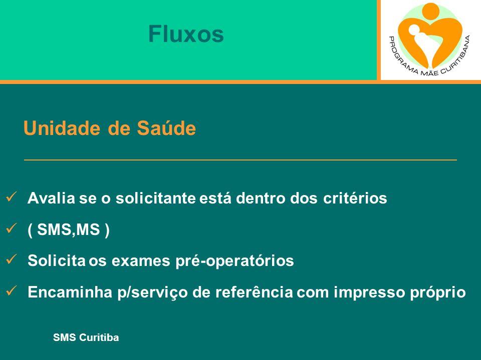 SMS Curitiba Fluxos Unidade de Saúde Avalia se o solicitante está dentro dos critérios ( SMS,MS ) Solicita os exames pré-operatórios Encaminha p/servi