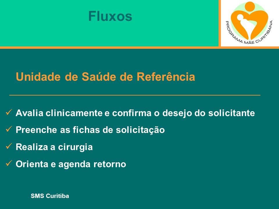 SMS Curitiba Fluxos Unidade de Saúde de Referência Avalia clinicamente e confirma o desejo do solicitante Preenche as fichas de solicitação Realiza a