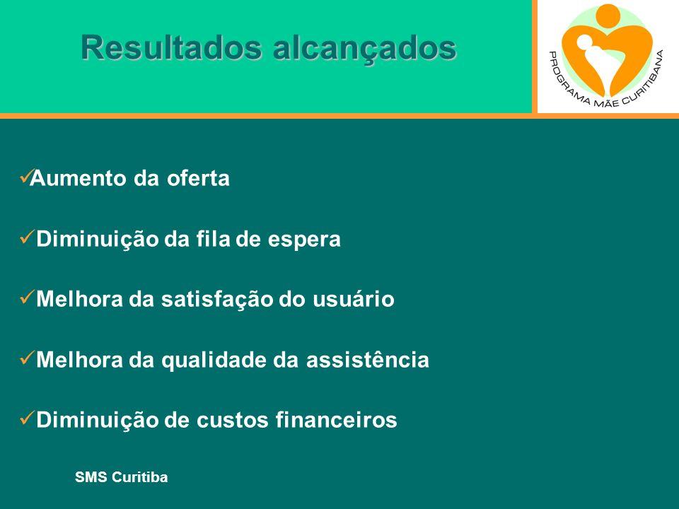 SMS Curitiba Resultados alcançados Aumento da oferta Diminuição da fila de espera Melhora da satisfação do usuário Melhora da qualidade da assistência
