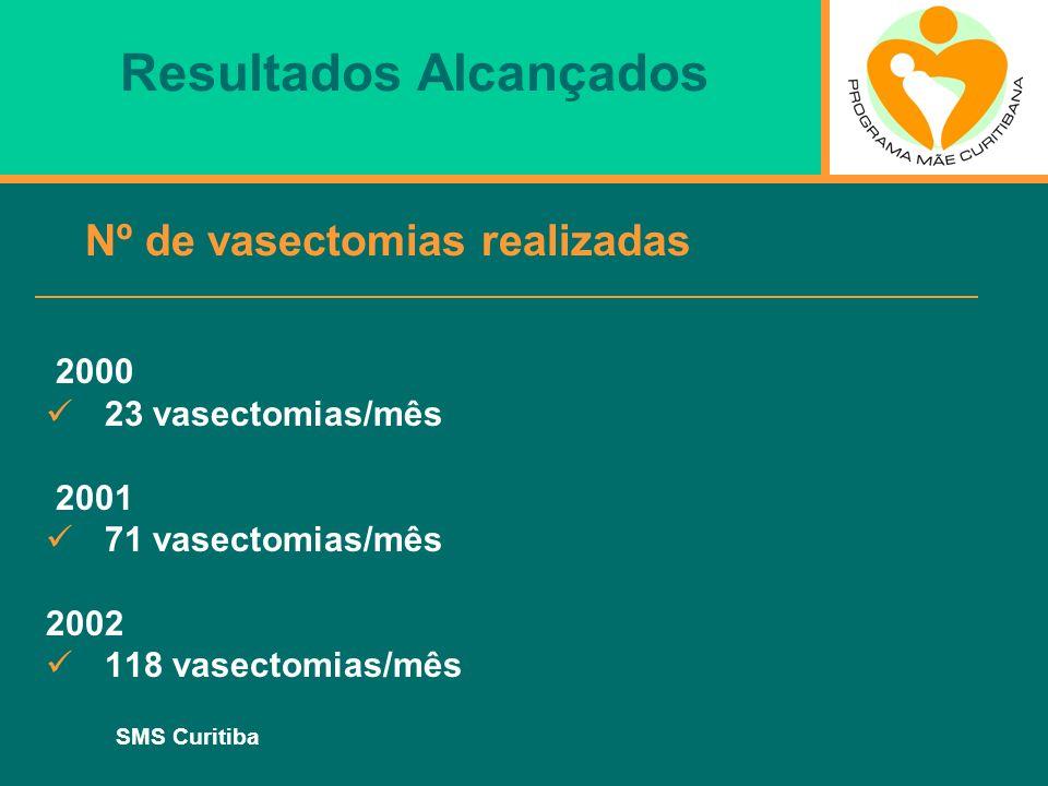 SMS Curitiba Resultados Alcançados Nº de vasectomias realizadas 2000 23 vasectomias/mês 2001 71 vasectomias/mês 2002 118 vasectomias/mês