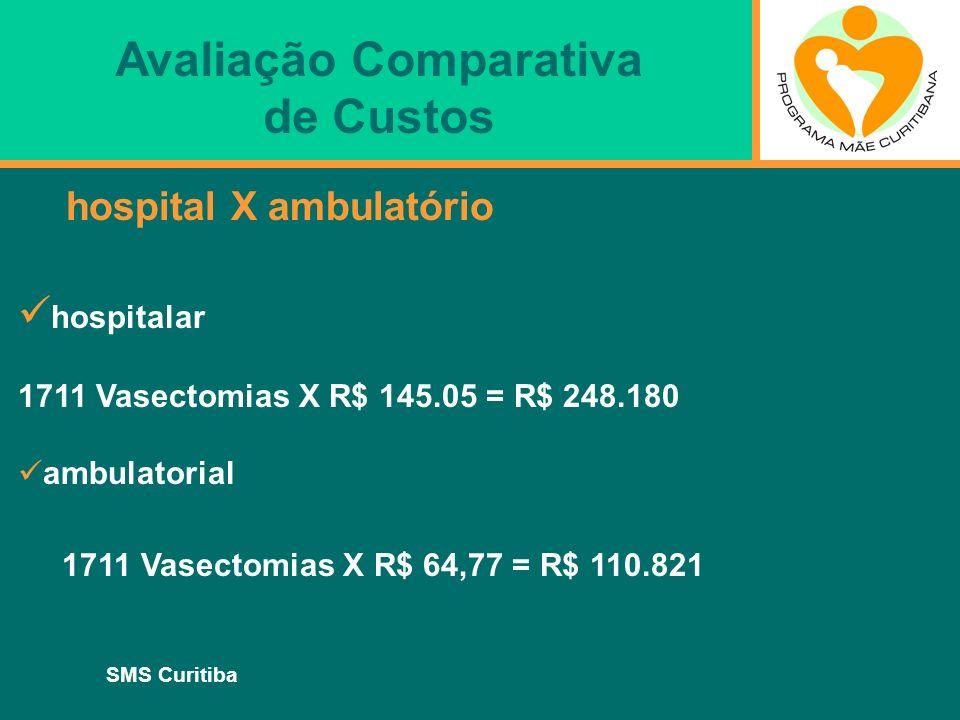 SMS Curitiba hospital X ambulatório hospitalar 1711 Vasectomias X R$ 145.05 = R$ 248.180 ambulatorial 1711 Vasectomias X R$ 64,77 = R$ 110.821 Avaliaç