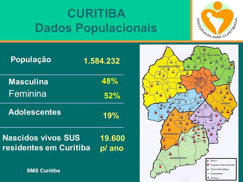 SMS Curitiba CURITIBA Dados Populacionais População Adolescentes Nascidos vivos SUS residentes em Curitiba 19.600 p/ ano 19% 48% 52% 1.584.232 Masculi