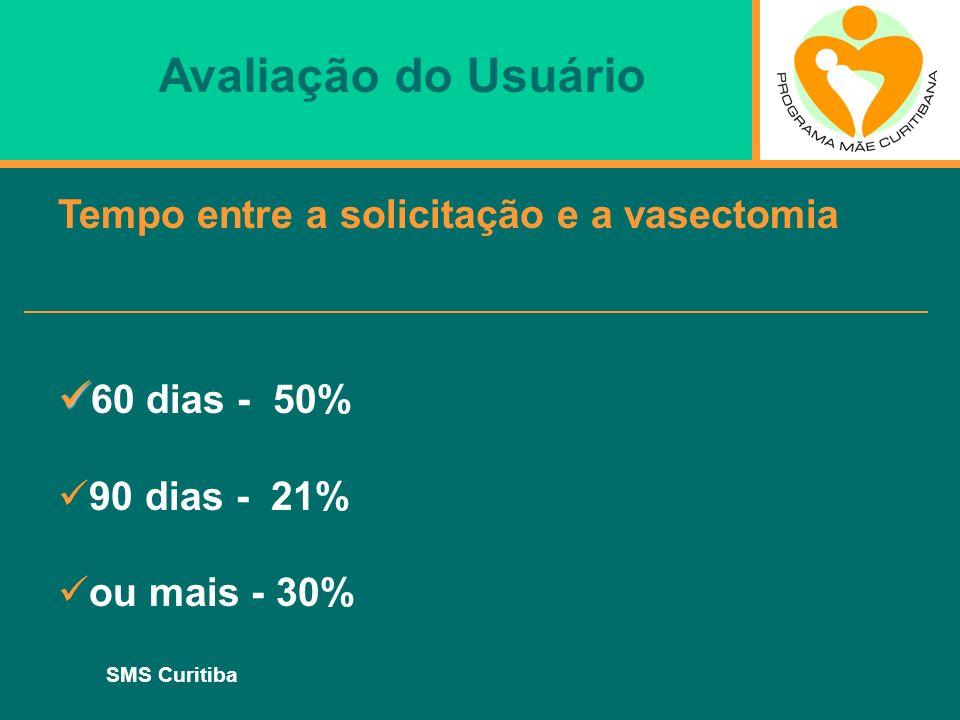SMS Curitiba Avaliação do Usuário Tempo entre a solicitação e a vasectomia 60 dias - 50% 90 dias - 21% ou mais - 30%