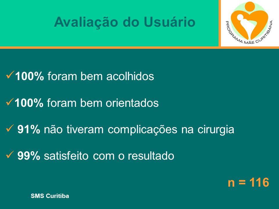 SMS Curitiba 100% foram bem acolhidos 100% foram bem orientados 91% não tiveram complicações na cirurgia 99% satisfeito com o resultado n = 116 Avalia