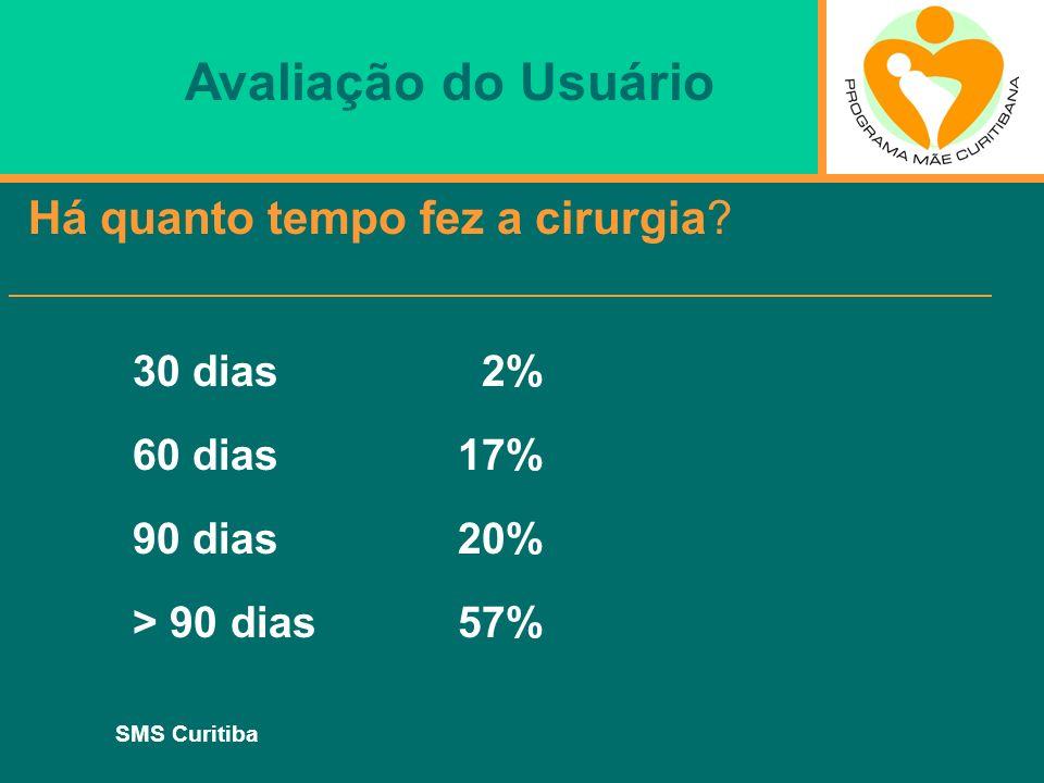 SMS Curitiba Há quanto tempo fez a cirurgia? 30 dias 2% 60 dias 17% 90 dias 20% > 90 dias 57% Avaliação do Usuário