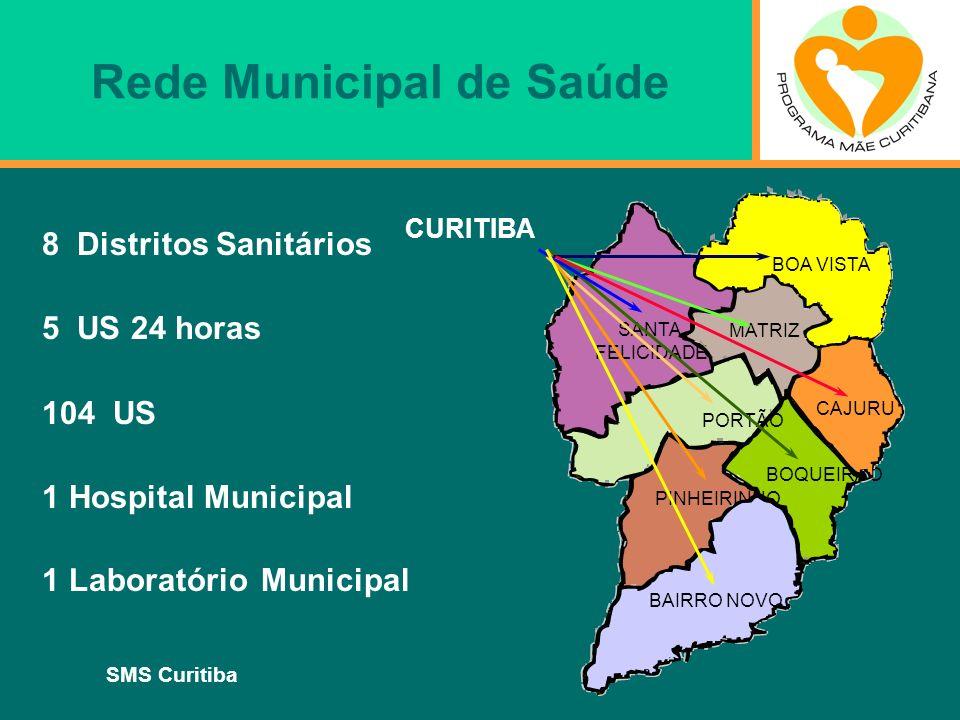 SMS Curitiba Rede Municipal de Saúde 8 Distritos Sanitários 5 US 24 horas 104 US 1 Hospital Municipal 1 Laboratório Municipal CAJURU BOA VISTA BOQUEIR