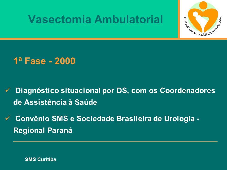 SMS Curitiba Vasectomia Ambulatorial 1ª Fase - 2000 Implantação de 2 US - Campo Comprido e Boa Vista Organização do fluxo de referência de acordo com a área de abrangência