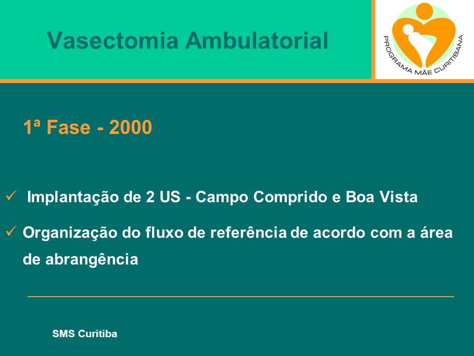 SMS Curitiba Vasectomia Ambulatorial 1ª Fase - 2000 Implantação de 2 US - Campo Comprido e Boa Vista Organização do fluxo de referência de acordo com