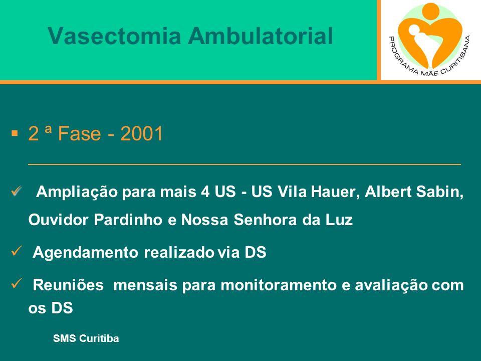 SMS Curitiba Vasectomia Ambulatorial 2 ª Fase - 2001 Ampliação para mais 4 US - US Vila Hauer, Albert Sabin, Ouvidor Pardinho e Nossa Senhora da Luz A