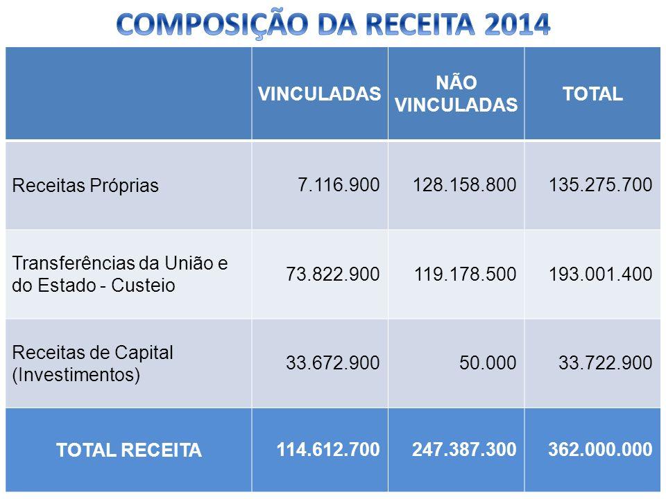 VINCULADAS NÃO VINCULADAS TOTAL Receitas Próprias 7.116.900128.158.800135.275.700 Transferências da União e do Estado - Custeio 73.822.900119.178.5001