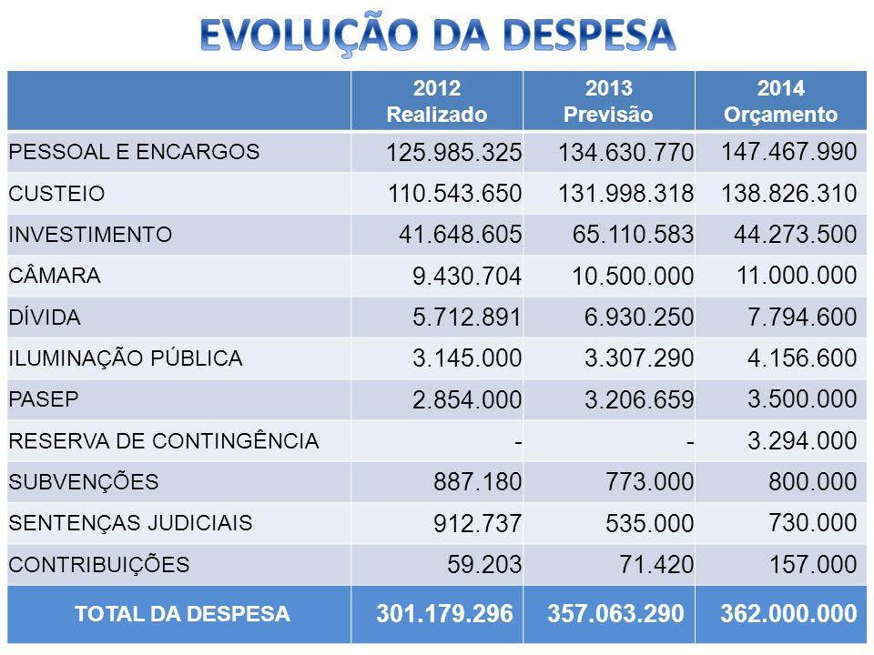 2012 Realizado 2013 Previsão 2014 Orçamento PESSOAL E ENCARGOS 125.985.325134.630.770 147.467.990 CUSTEIO 110.543.650131.998.318 138.826.310 INVESTIME