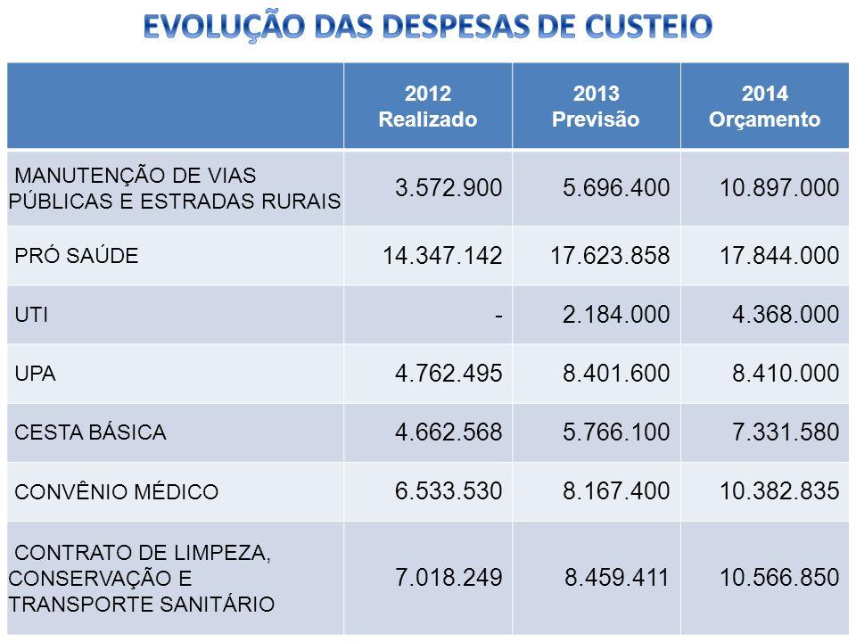 2012 Realizado 2013 Previsão 2014 Orçamento MANUTENÇÃO DE VIAS PÚBLICAS E ESTRADAS RURAIS 3.572.9005.696.40010.897.000 PRÓ SAÚDE 14.347.14217.623.8581