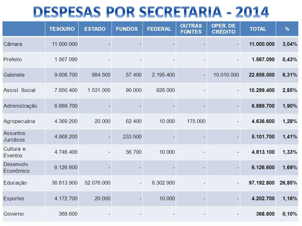 TESOUROESTADOFUNDOSFEDERAL OUTRAS FONTES OPER. DE CRÉDITO TOTAL% Câmara11.000.000 - - - - - 3,04% Prefeito1.567.090 - - - - - 0,43% Gabinete9.608.7009