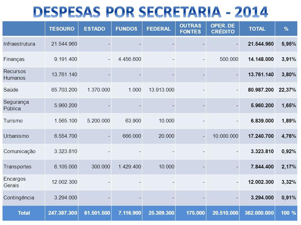 TESOUROESTADOFUNDOSFEDERAL OUTRAS FONTES OPER. DE CRÉDITO TOTAL% Infraestrutura21.544.960 -- --- 5,95% Finanças9.191.400 -4.456.600 - -500.00014.148.0
