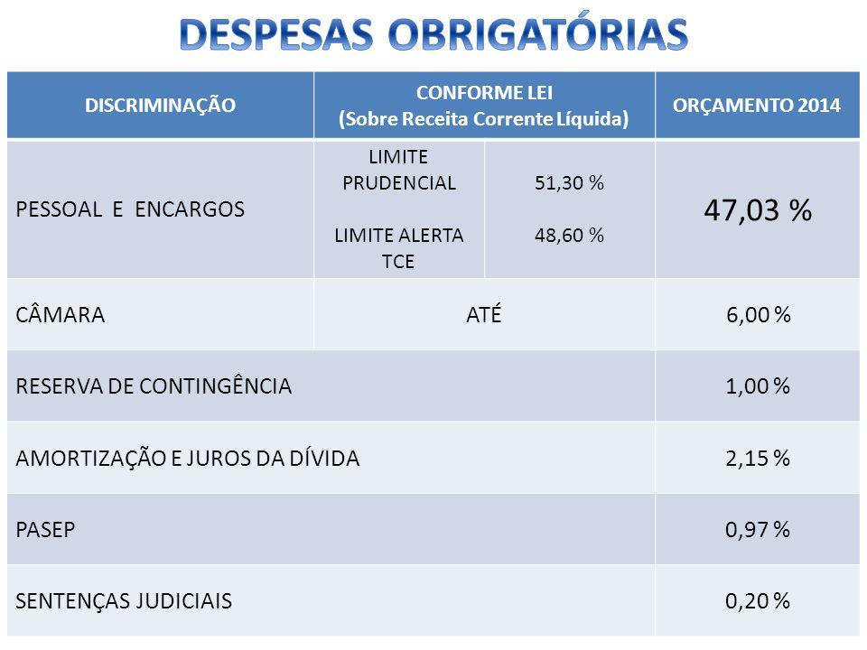 DISCRIMINAÇÃO CONFORME LEI (Sobre Receita Corrente Líquida) ORÇAMENTO 2014 PESSOAL E ENCARGOS LIMITE PRUDENCIAL LIMITE ALERTA TCE 51,30 % 48,60 % 47,0