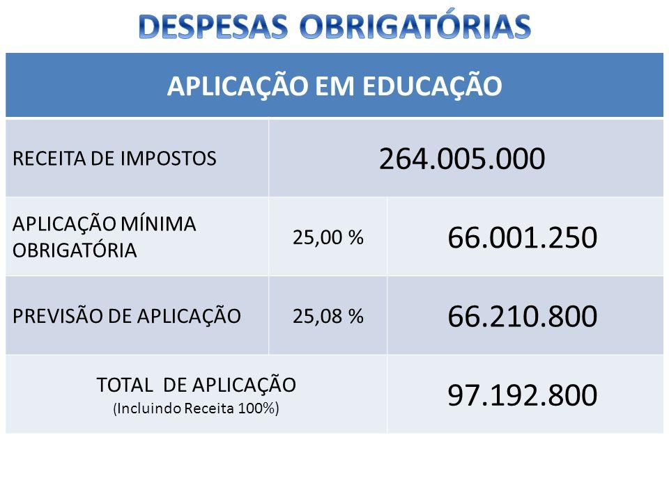 APLICAÇÃO EM EDUCAÇÃO RECEITA DE IMPOSTOS 264.005.000 APLICAÇÃO MÍNIMA OBRIGATÓRIA 25,00 % 66.001.250 PREVISÃO DE APLICAÇÃO25,08 % 66.210.800 TOTAL DE