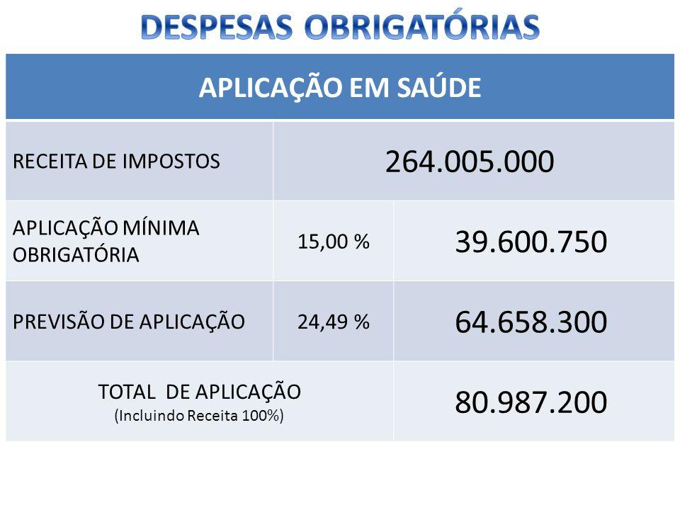 APLICAÇÃO EM SAÚDE RECEITA DE IMPOSTOS 264.005.000 APLICAÇÃO MÍNIMA OBRIGATÓRIA 15,00 % 39.600.750 PREVISÃO DE APLICAÇÃO24,49 % 64.658.300 TOTAL DE AP