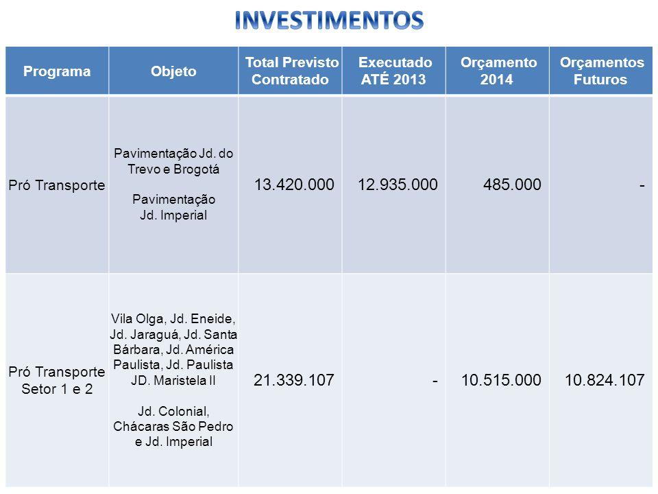 ProgramaObjeto Total Previsto Contratado Executado ATÉ 2013 Orçamento 2014 Orçamentos Futuros Pró Transporte Pavimentação Jd. do Trevo e Brogotá Pavim