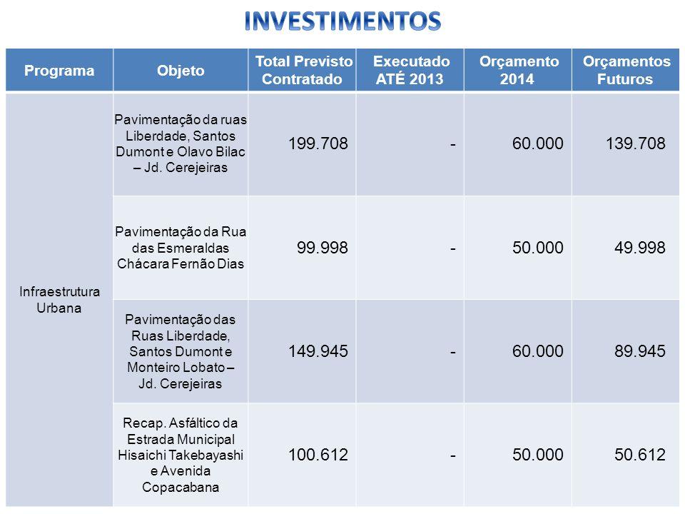 ProgramaObjeto Total Previsto Contratado Executado ATÉ 2013 Orçamento 2014 Orçamentos Futuros Infraestrutura Urbana Pavimentação da ruas Liberdade, Sa