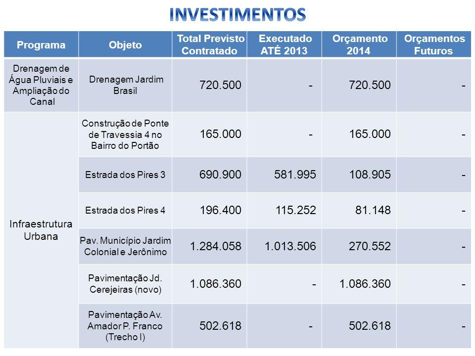 ProgramaObjeto Total Previsto Contratado Executado ATÉ 2013 Orçamento 2014 Orçamentos Futuros Drenagem de Água Pluviais e Ampliação do Canal Drenagem