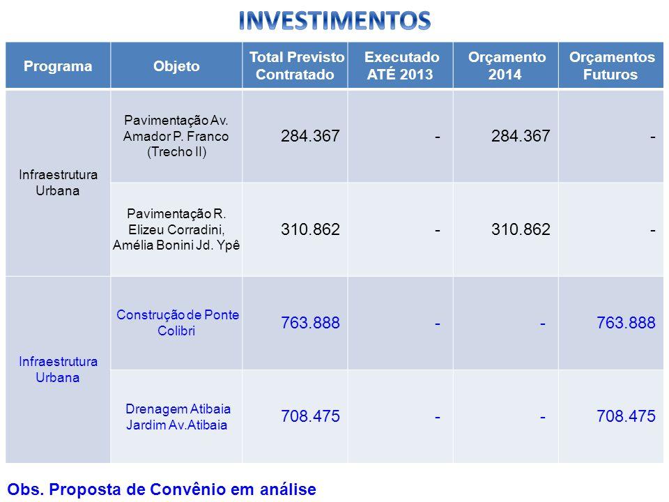 ProgramaObjeto Total Previsto Contratado Executado ATÉ 2013 Orçamento 2014 Orçamentos Futuros Infraestrutura Urbana Pavimentação Av. Amador P. Franco