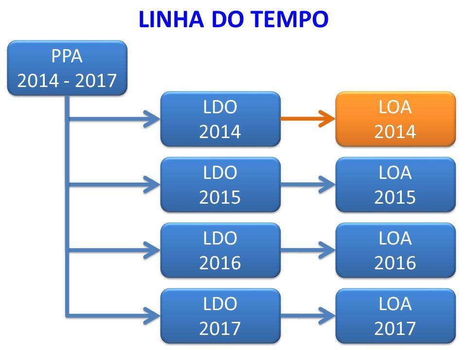 LINHA DO TEMPO PPA 2014 - 2017 PPA 2014 - 2017 LDO 2017 LDO 2017 LDO 2016 LDO 2016 LDO 2015 LDO 2015 LDO 2014 LDO 2014 LOA 2017 LOA 2017 LOA 2016 LOA