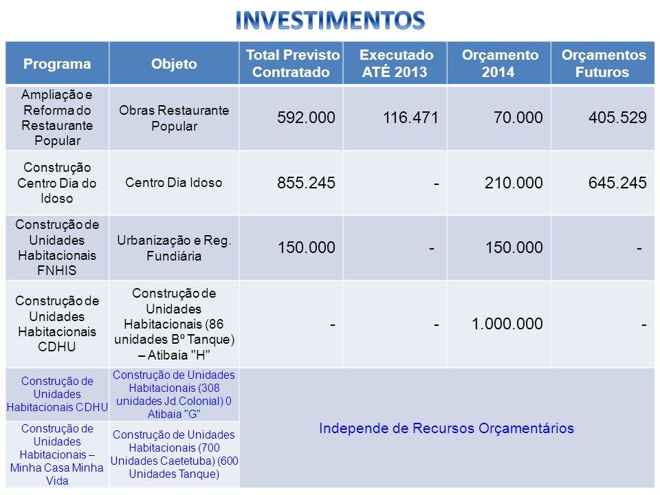 ProgramaObjeto Total Previsto Contratado Executado ATÉ 2013 Orçamento 2014 Orçamentos Futuros Ampliação e Reforma do Restaurante Popular Obras Restaur