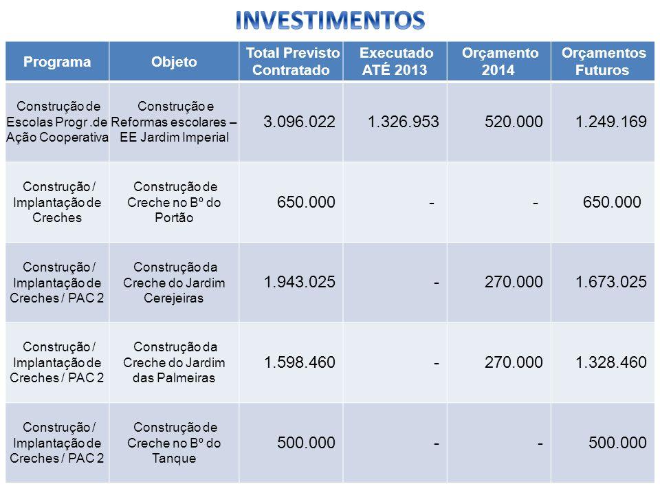 ProgramaObjeto Total Previsto Contratado Executado ATÉ 2013 Orçamento 2014 Orçamentos Futuros Construção de Escolas Progr.de Ação Cooperativa Construç