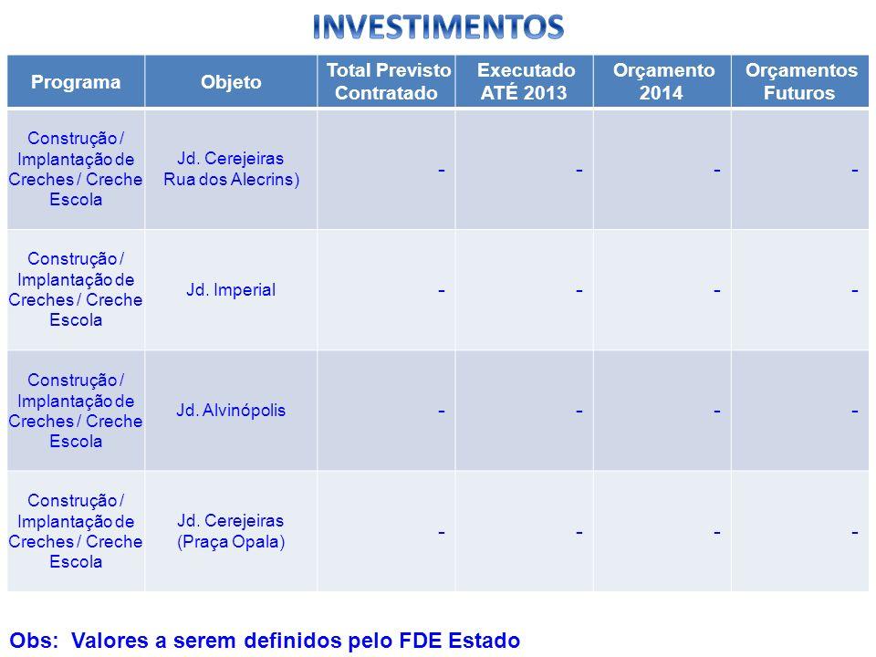 ProgramaObjeto Total Previsto Contratado Executado ATÉ 2013 Orçamento 2014 Orçamentos Futuros Construção / Implantação de Creches / Creche Escola Jd.