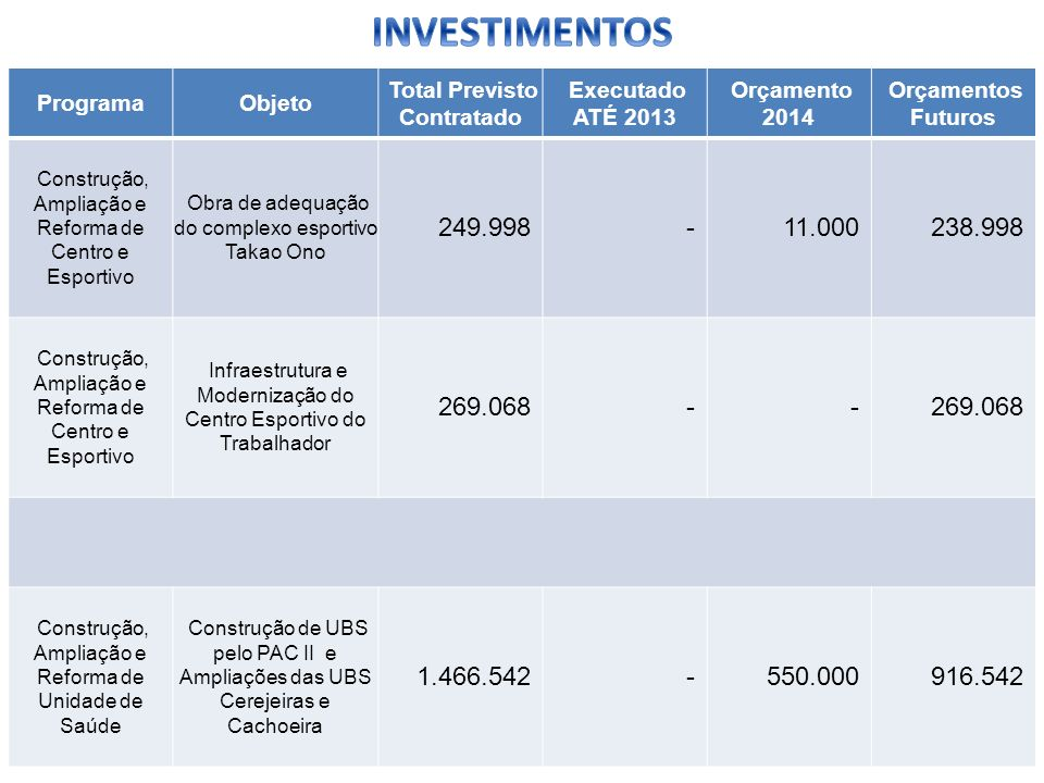 ProgramaObjeto Total Previsto Contratado Executado ATÉ 2013 Orçamento 2014 Orçamentos Futuros Construção, Ampliação e Reforma de Centro e Esportivo Ob