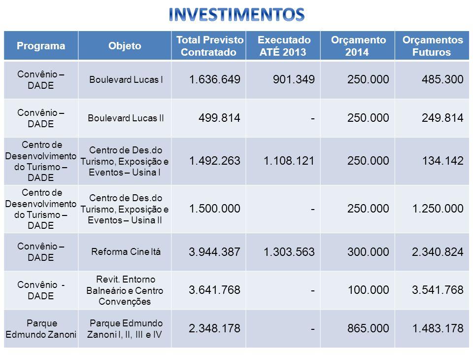 ProgramaObjeto Total Previsto Contratado Executado ATÉ 2013 Orçamento 2014 Orçamentos Futuros Convênio – DADE Boulevard Lucas I 1.636.649901.349250.00