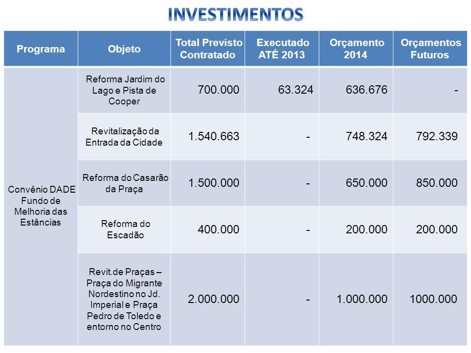 ProgramaObjeto Total Previsto Contratado Executado ATÉ 2013 Orçamento 2014 Orçamentos Futuros Convênio DADE Fundo de Melhoria das Estâncias Reforma Ja