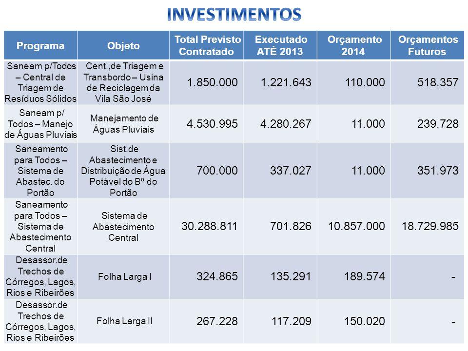 ProgramaObjeto Total Previsto Contratado Executado ATÉ 2013 Orçamento 2014 Orçamentos Futuros Saneam p/Todos – Central de Triagem de Resíduos Sólidos