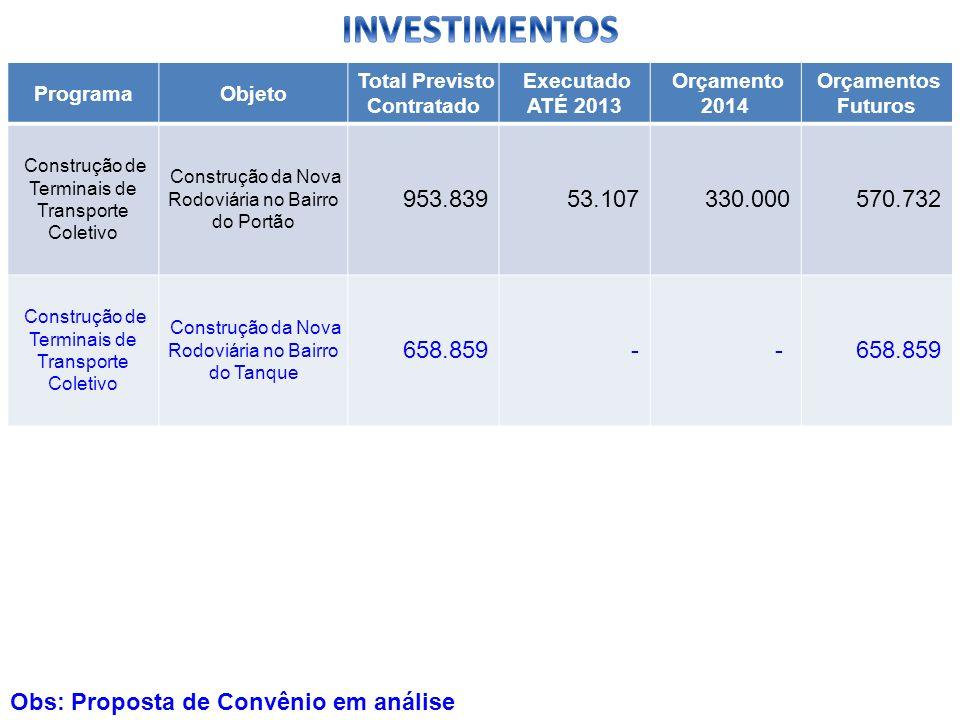 ProgramaObjeto Total Previsto Contratado Executado ATÉ 2013 Orçamento 2014 Orçamentos Futuros Construção de Terminais de Transporte Coletivo Construçã