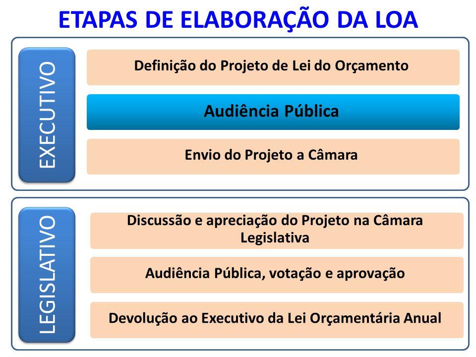 ETAPAS DE ELABORAÇÃO DA LOA Definição do Projeto de Lei do Orçamento Audiência Pública Envio do Projeto a Câmara Discussão e apreciação do Projeto na