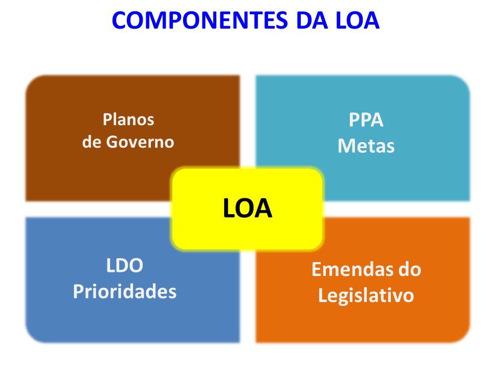 COMPONENTES DA LOA LDO Prioridades Emendas do Legislativo Planos de Governo PPA Metas