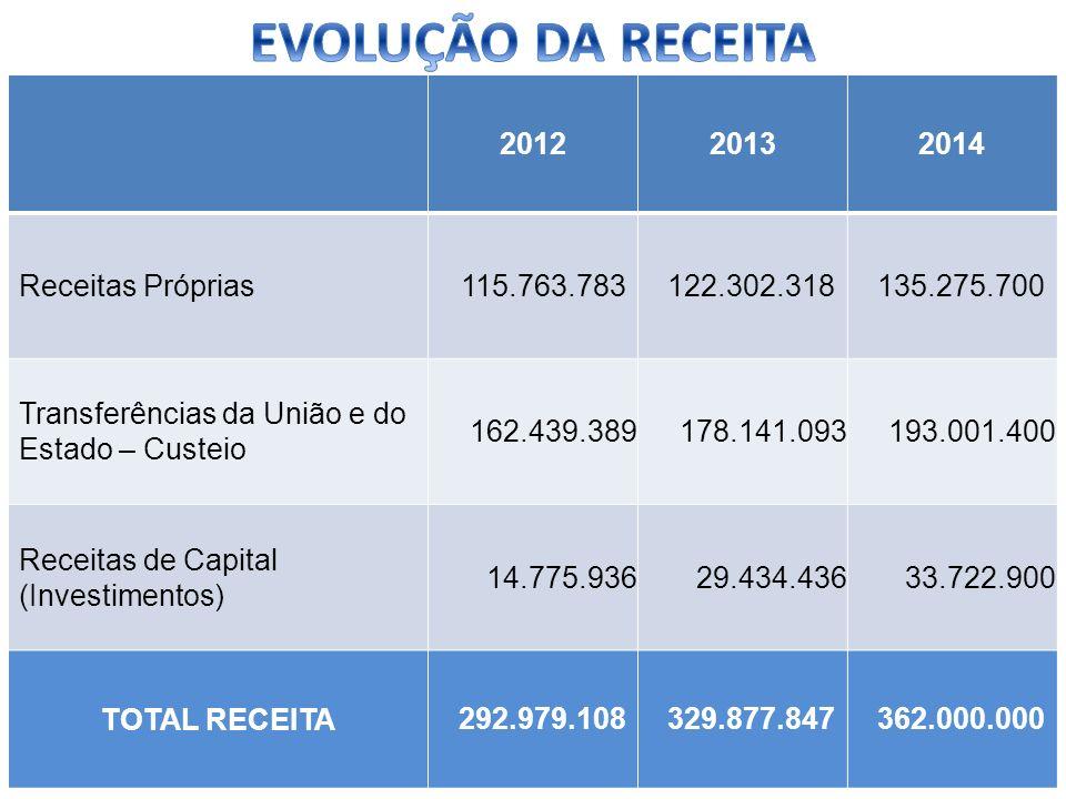 201220132014 Receitas Próprias 115.763.783122.302.318135.275.700 Transferências da União e do Estado – Custeio 162.439.389178.141.093193.001.400 Recei