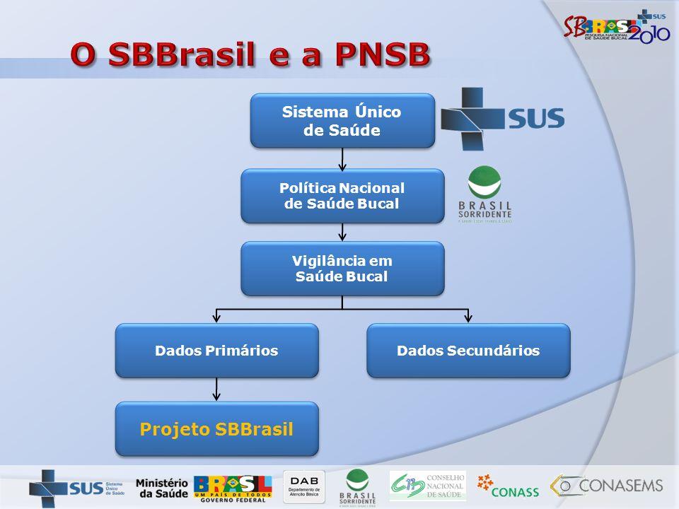 Sistema Único de Saúde Política Nacional de Saúde Bucal Dados Secundários Projeto SBBrasil Vigilância em Saúde Bucal Dados Primários