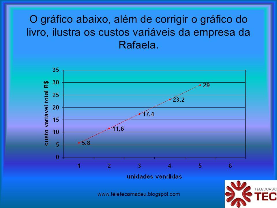 www.teletecamadeu.blogspot.com O gráfico abaixo, além de corrigir o gráfico do livro, ilustra os custos variáveis da empresa da Rafaela.