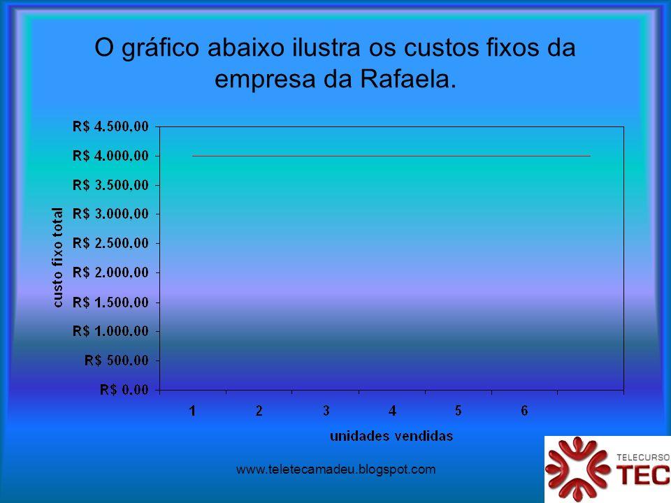 www.teletecamadeu.blogspot.com O gráfico abaixo ilustra os custos fixos da empresa da Rafaela.