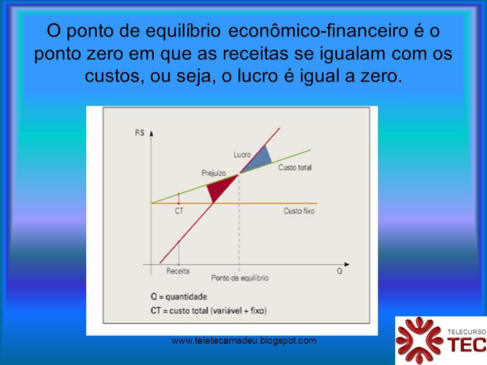 www.teletecamadeu.blogspot.com O ponto de equilíbrio econômico-financeiro é o ponto zero em que as receitas se igualam com os custos, ou seja, o lucro