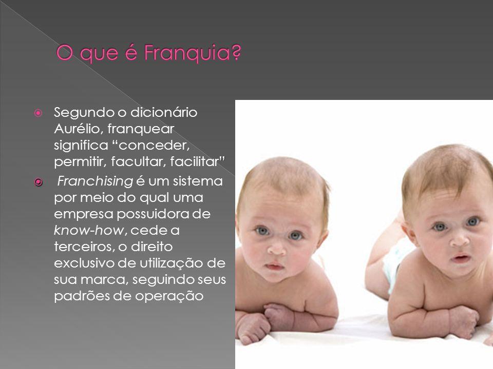 Segundo o dicionário Aurélio, franquear significa conceder, permitir, facultar, facilitar Franchising é um sistema por meio do qual uma empresa possui