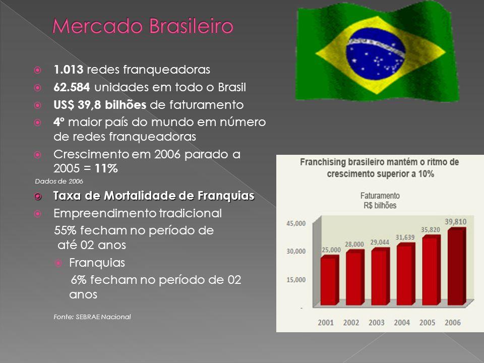 1.013 redes franqueadoras 62.584 unidades em todo o Brasil US$ 39,8 bilhões de faturamento 4º maior país do mundo em número de redes franqueadoras Crescimento em 2006 parado a 2005 = 11% Dados de 2006 Taxa de Mortalidade de Franquias Taxa de Mortalidade de Franquias Empreendimento tradicional 55% fecham no período de até 02 anos Franquias 6% fecham no período de 02 anos Fonte: SEBRAE Nacional