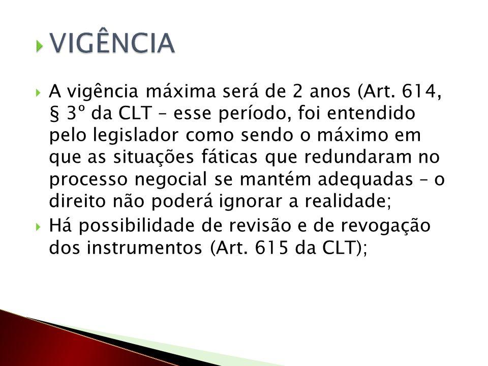 A vigência máxima será de 2 anos (Art. 614, § 3º da CLT – esse período, foi entendido pelo legislador como sendo o máximo em que as situações fáticas