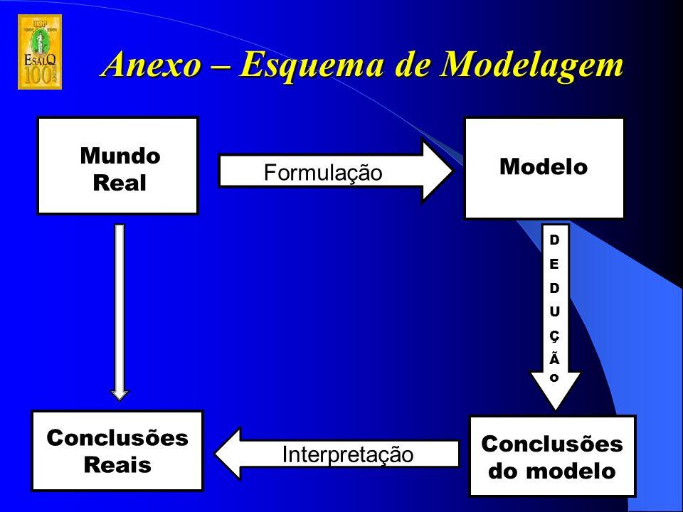 Anexo – Esquema de Modelagem Mundo Real Formulação Modelo Conclusões do modelo Interpretação Conclusões Reais DEDUÇÃoDEDUÇÃo