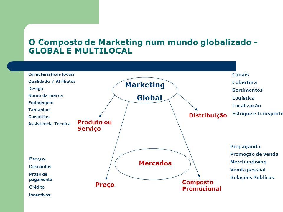 O Composto de Marketing num mundo globalizado - GLOBAL E MULTILOCAL Marketing Global Mercados Características locais Qualidade / Atributos Design Nome