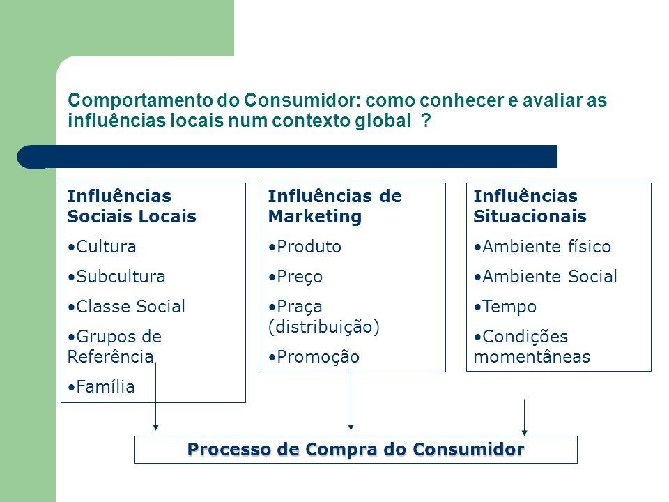 Comportamento do Consumidor: como conhecer e avaliar as influências locais num contexto global ? Influências Sociais Locais Cultura Subcultura Classe