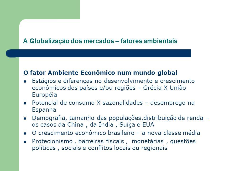 A Globalização dos mercados – fatores ambientais O fator Ambiente Econômico num mundo global Estágios e diferenças no desenvolvimento e crescimento ec